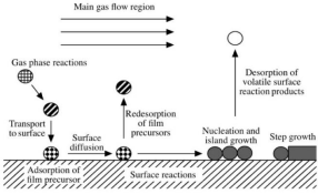 The introduction to the preparation process of nickel oxide powder nanomaterials by chemical vapor de